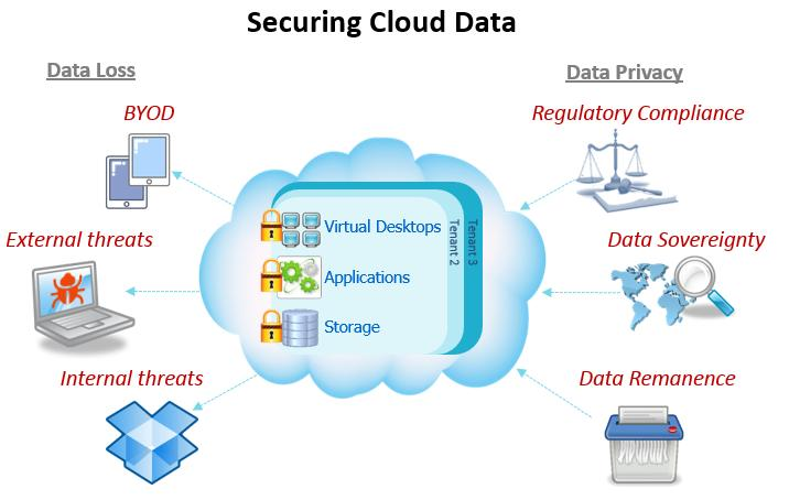 Cloud computing security phd thesis