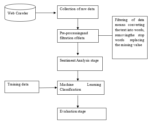Sentiment Analysis Block diagram
