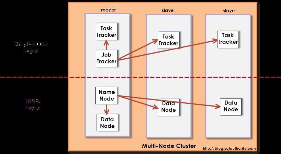 Hadoop structure