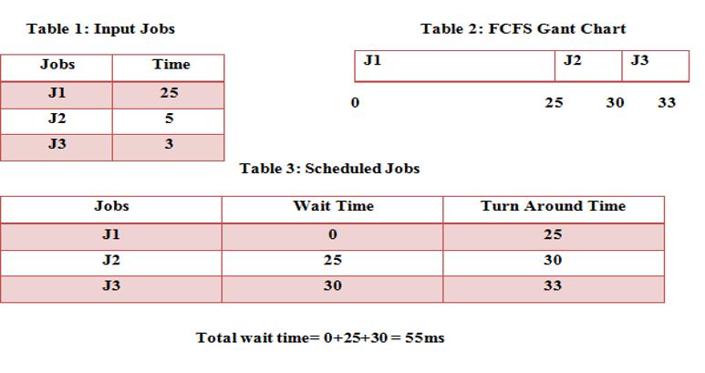 Scheduling algorithms example