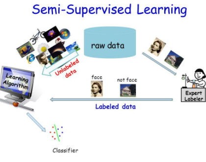 Semi Supervised Learning Algorithms