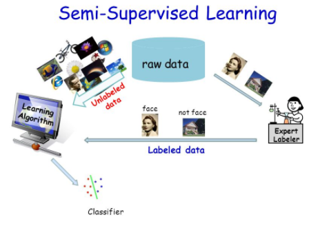 Semi Supervised Learning Algorithms