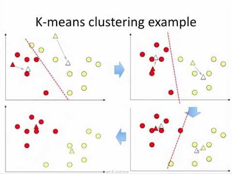 KMeans Clustering with Example