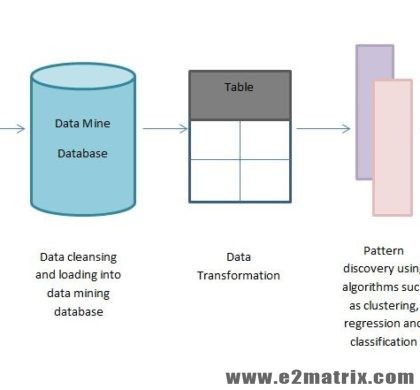 Latest Data Mining Research and Thesis Topic Guidance For M.Tech and PhD