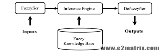 Master thesis fuzzy logic
