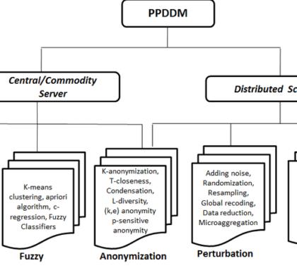 PPDM Techniques