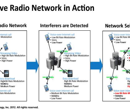 Best Cognitive Radio Training | Cognitive Radio Training Institute
